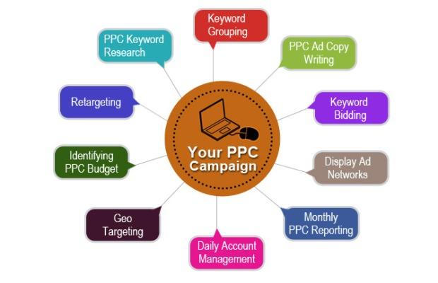 pay per click marketing campaign