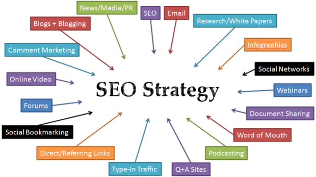 SEO Strategy Suggestions
